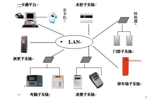 大慶智能卡系統工程