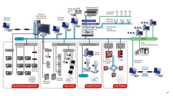 综合布线系统,中央空调系统等技术,具备消防安防,制冷空调,楼宇自动化