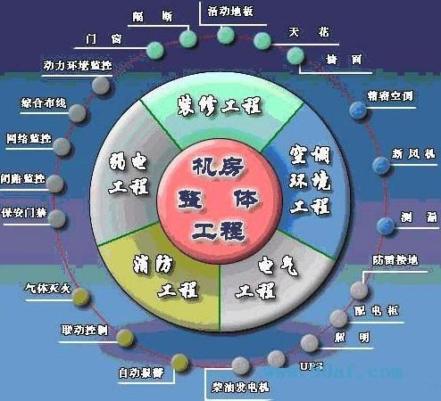 大慶計算機機房工程