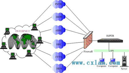 大慶計算機網絡
